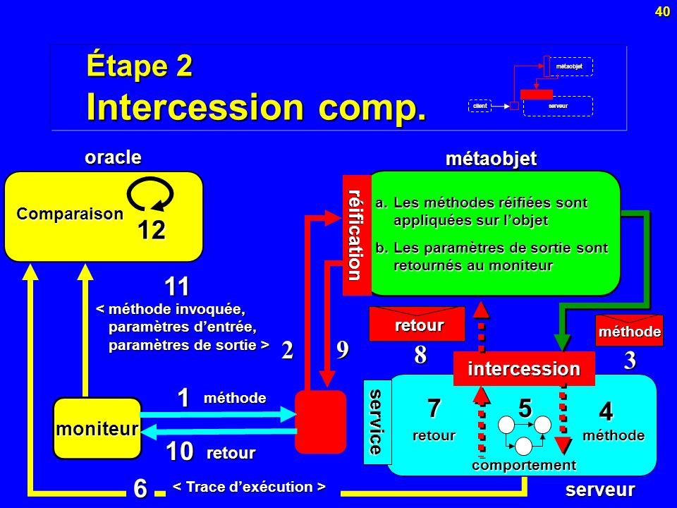 Étape 2 Intercession comp.