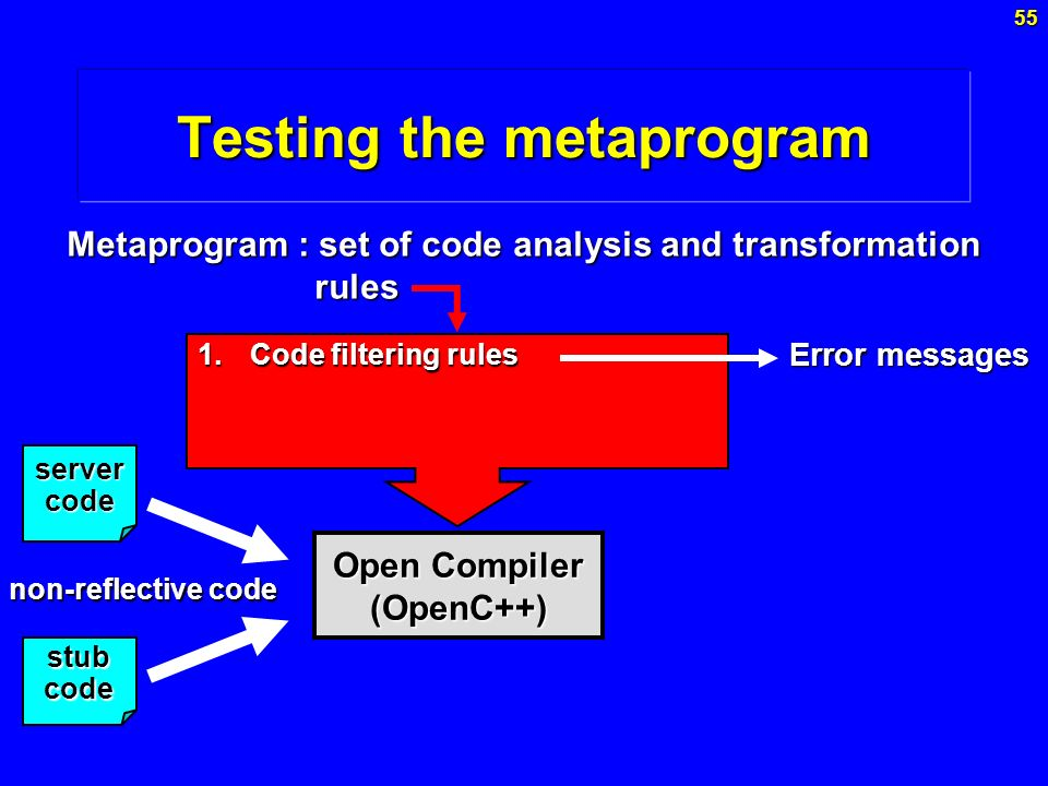 Testing the metaprogram