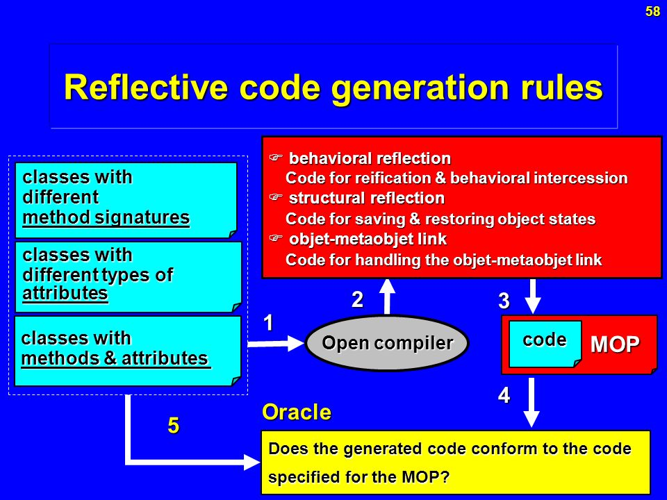 Reflective code generation rules