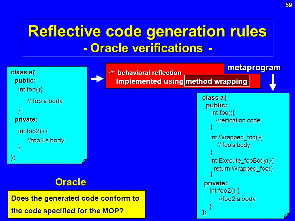Reflective code generation rules - Oracle verifications -
