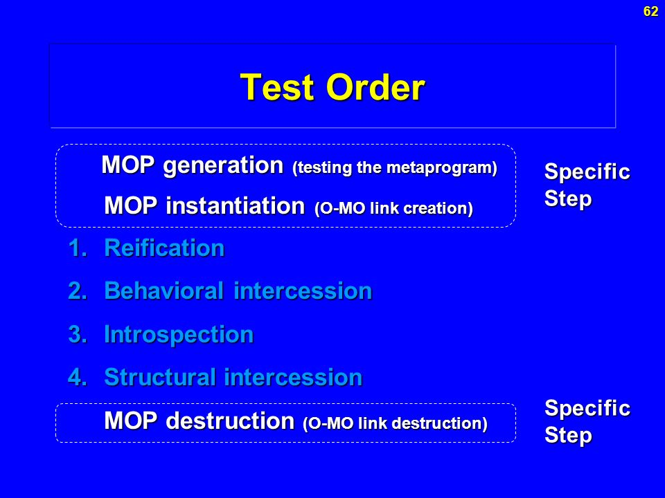 Test Order MOP generation (testing the metaprogram)