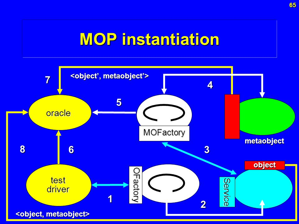 MOP instantiation 6 7 8 3 4 5 1 2 oracle test driver MOFactory