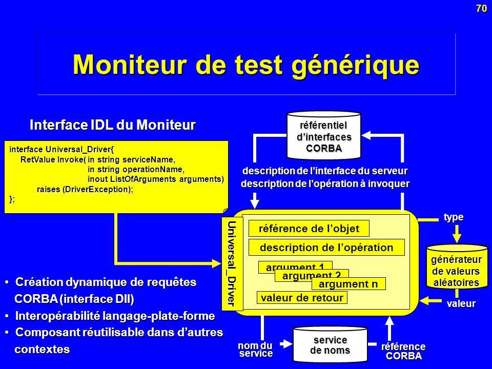 Moniteur de test générique