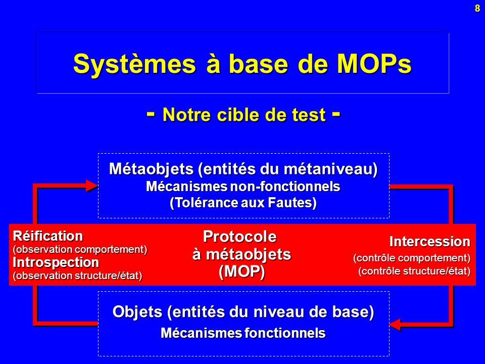 Systèmes à base de MOPs - Notre cible de test -