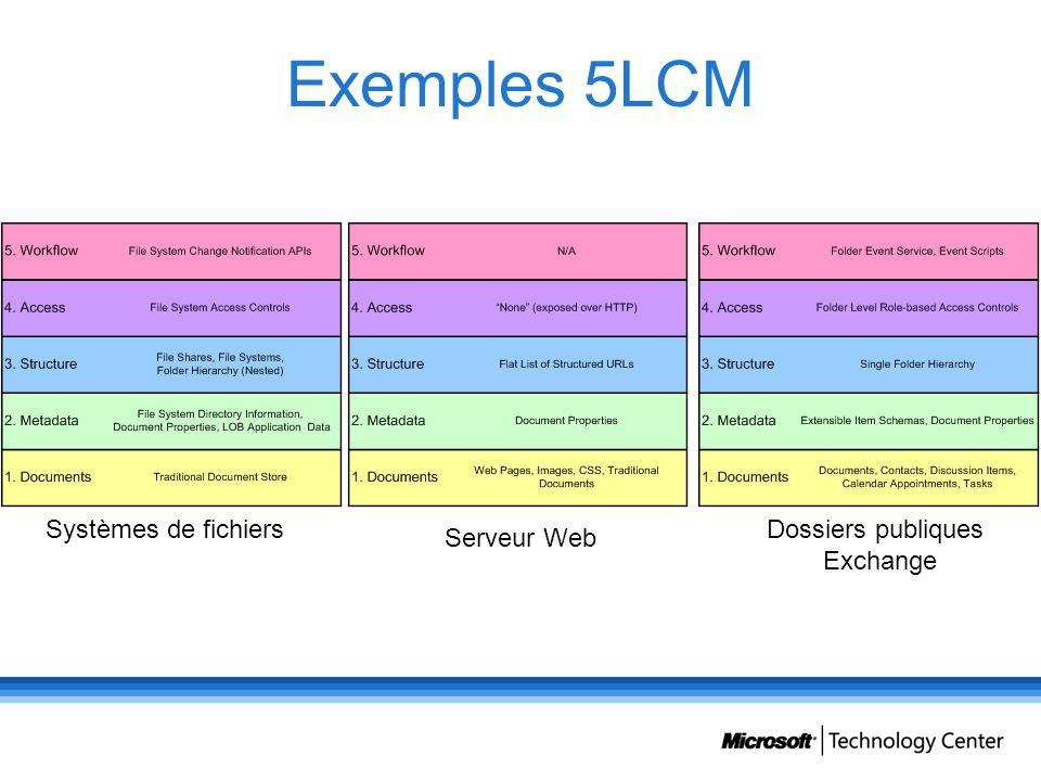 Exemples 5LCM Systèmes de fichiers Dossiers publiques Exchange