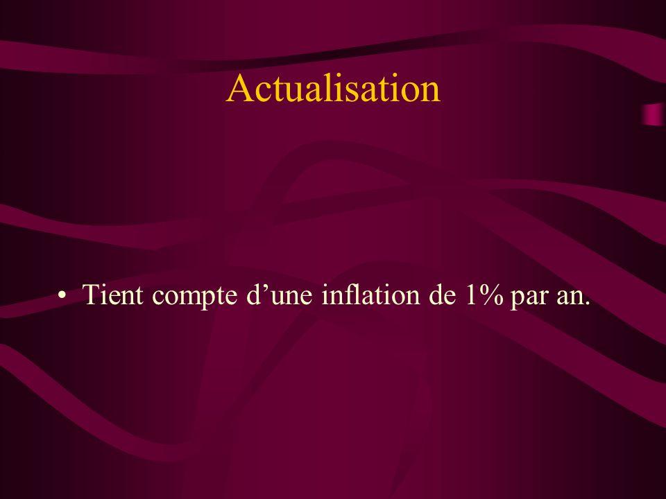 Actualisation Tient compte d'une inflation de 1% par an.