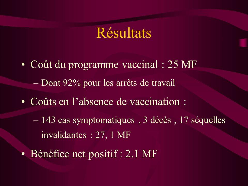 Résultats Coût du programme vaccinal : 25 MF