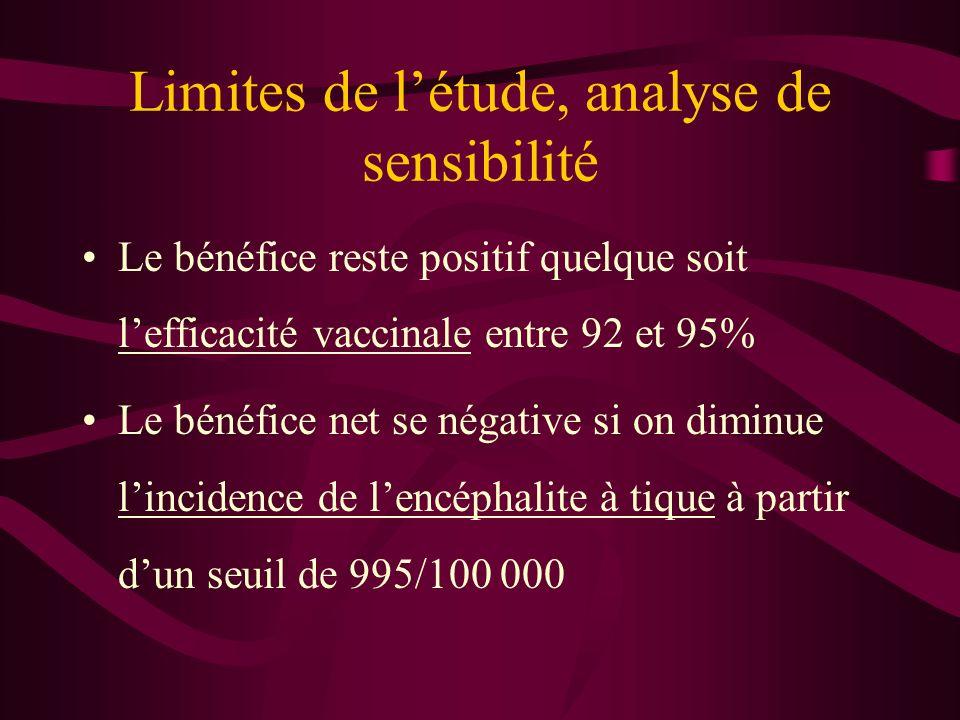 Limites de l'étude, analyse de sensibilité
