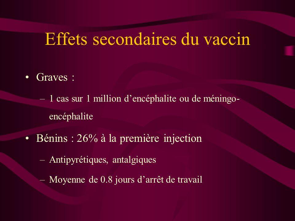 Effets secondaires du vaccin