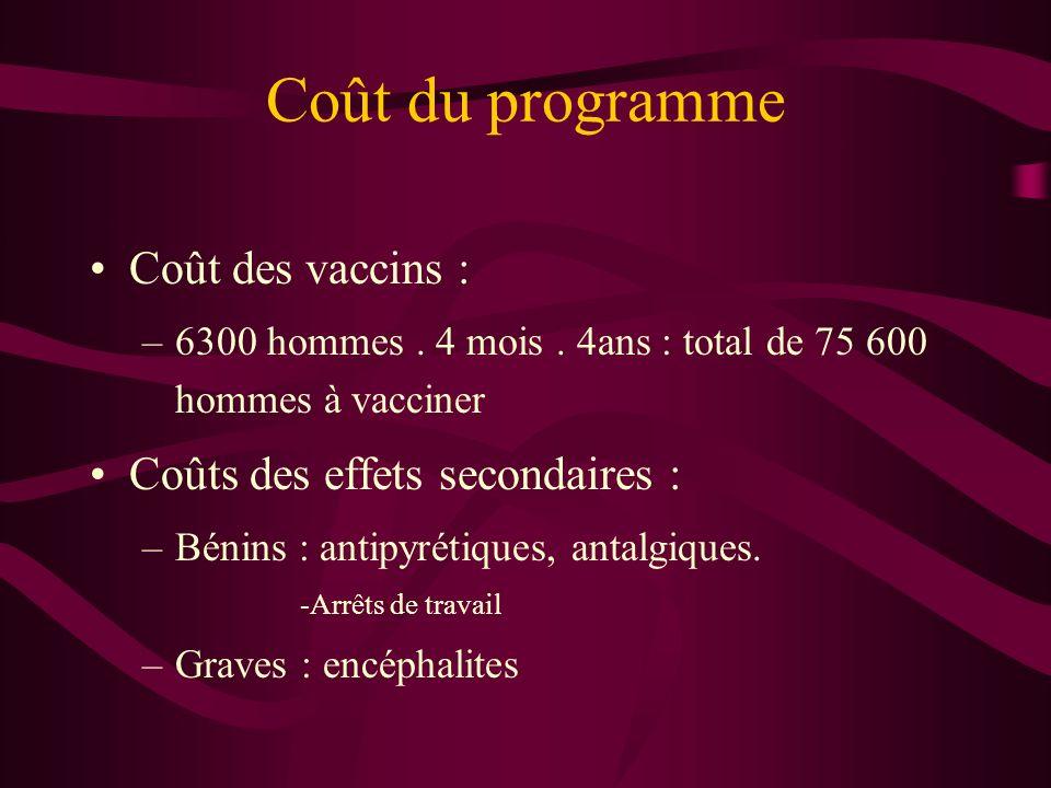 Coût du programme Coût des vaccins : Coûts des effets secondaires :