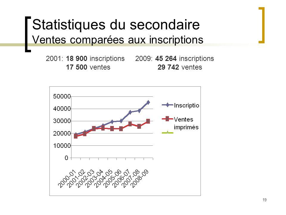Statistiques du secondaire Ventes comparées aux inscriptions