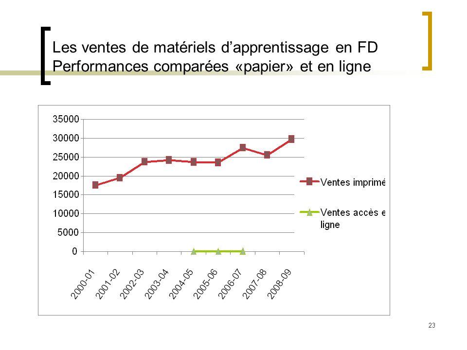 Les ventes de matériels d'apprentissage en FD Performances comparées «papier» et en ligne
