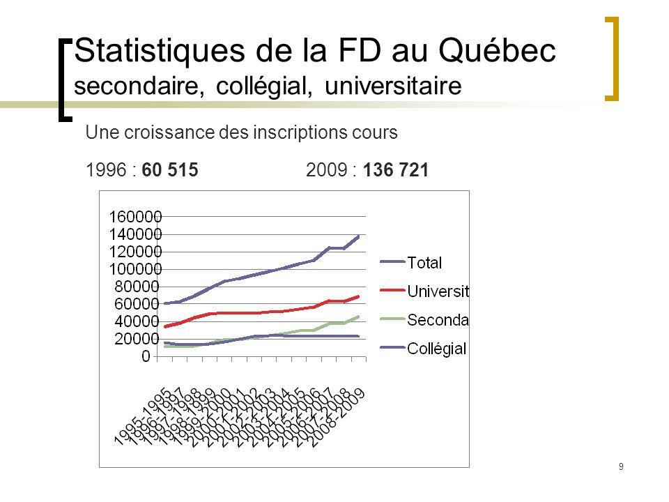 Statistiques de la FD au Québec secondaire, collégial, universitaire
