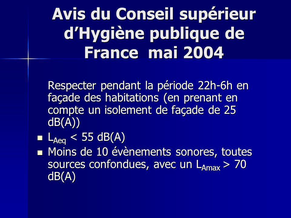 Avis du Conseil supérieur d'Hygiène publique de France mai 2004