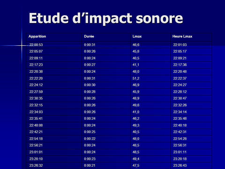 Etude d'impact sonore Apparition Durée Lmax Heure Lmax 22:00:53