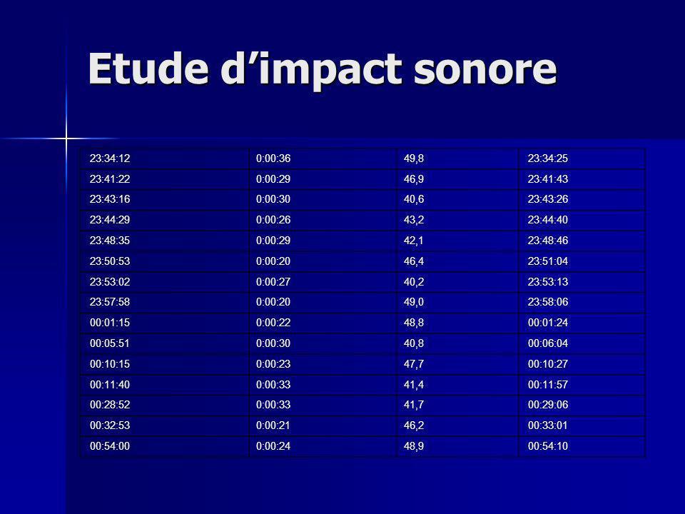 Etude d'impact sonore 23:34:12 0:00:36 49,8 23:34:25 23:41:22 0:00:29