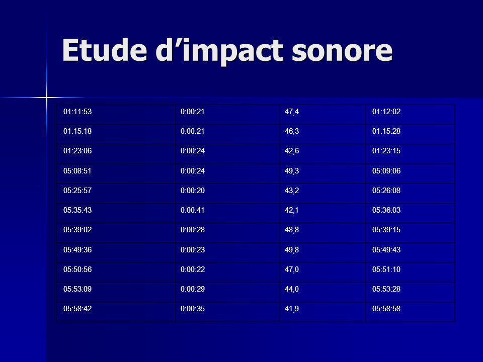 Etude d'impact sonore 01:11:53 0:00:21 47,4 01:12:02 01:15:18 46,3