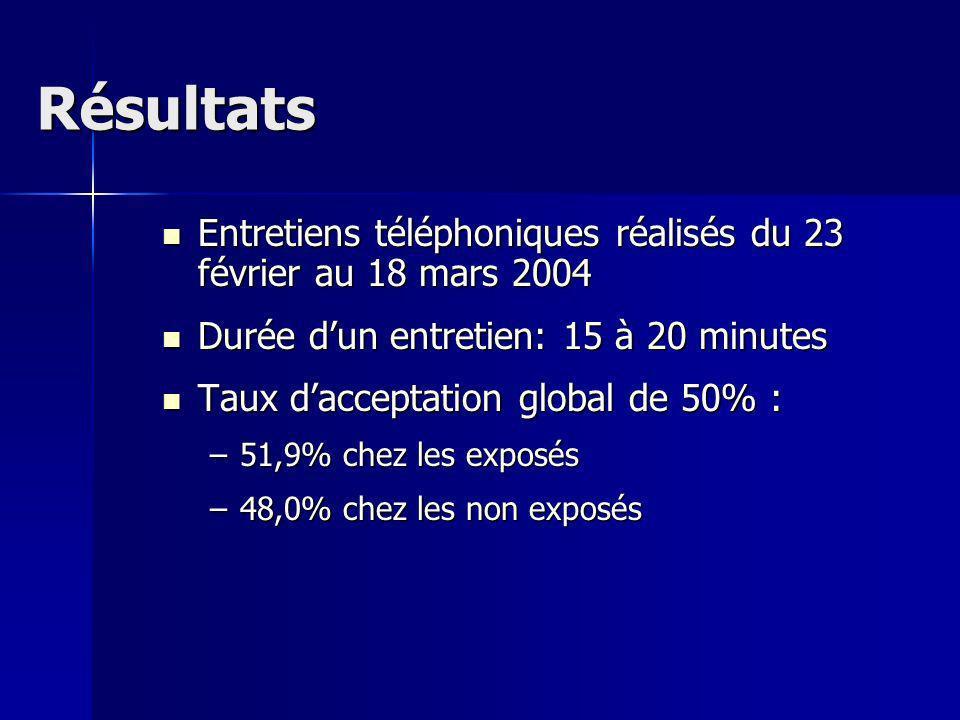 Résultats Entretiens téléphoniques réalisés du 23 février au 18 mars 2004. Durée d'un entretien: 15 à 20 minutes.