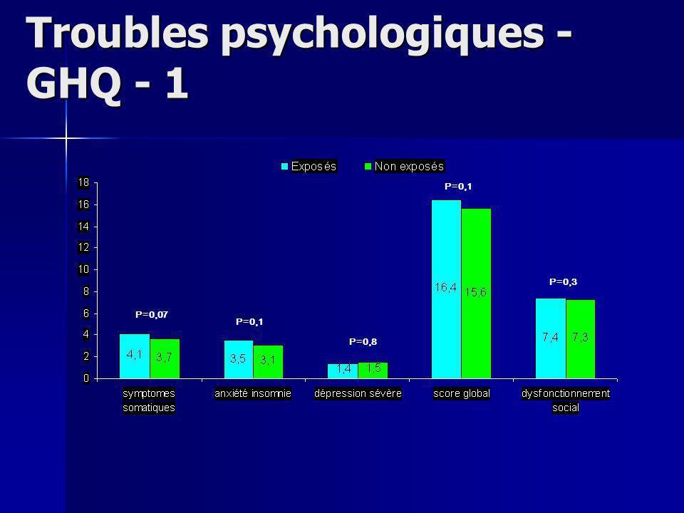 Troubles psychologiques - GHQ - 1