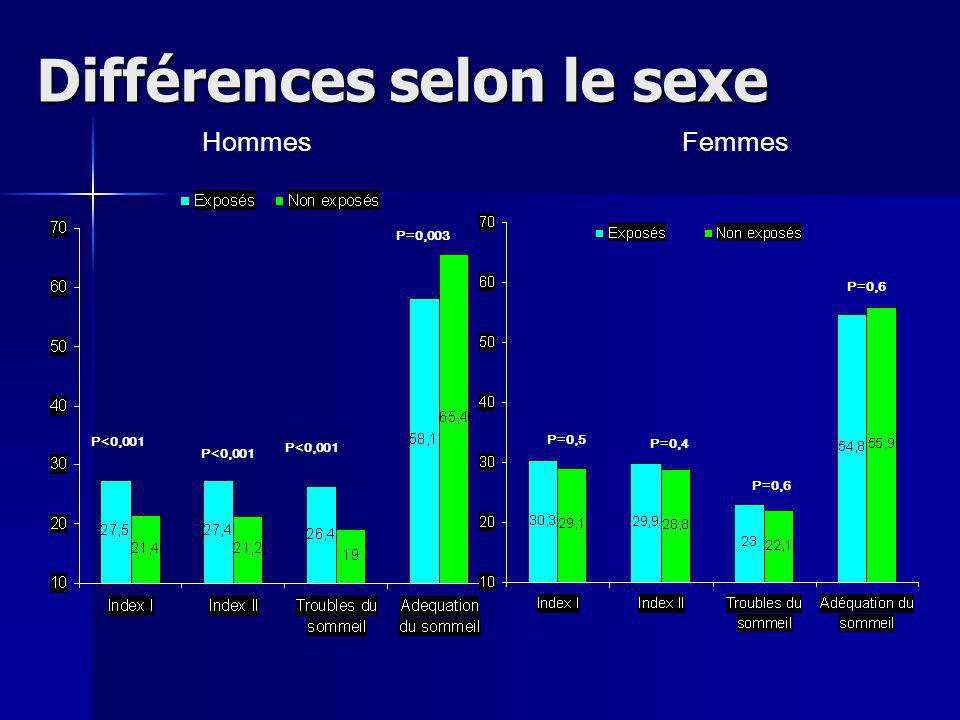 Différences selon le sexe