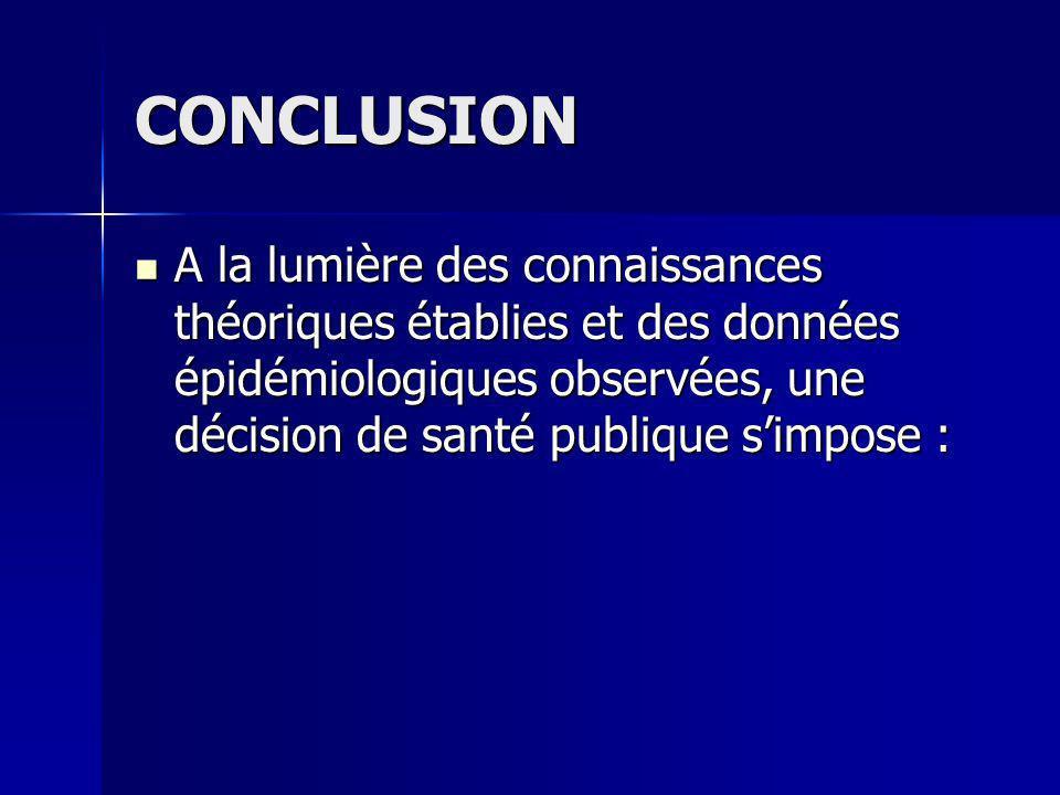 CONCLUSION A la lumière des connaissances théoriques établies et des données épidémiologiques observées, une décision de santé publique s'impose :