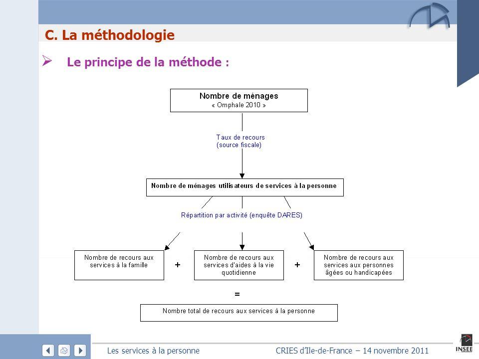 Le principe de la méthode :