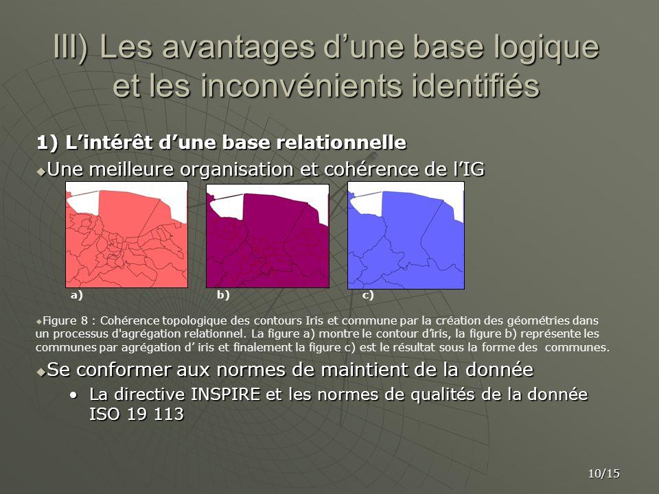 III) Les avantages d'une base logique et les inconvénients identifiés