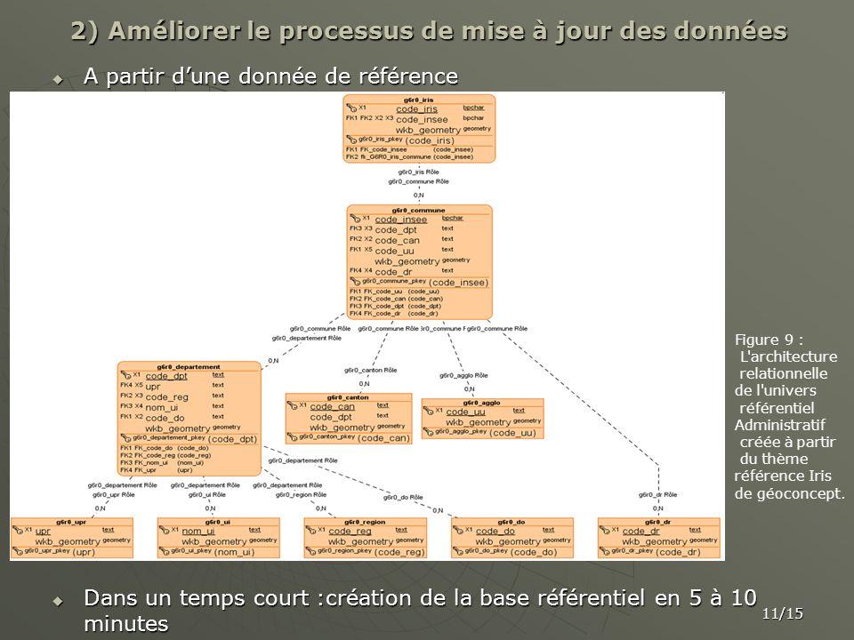 2) Améliorer le processus de mise à jour des données
