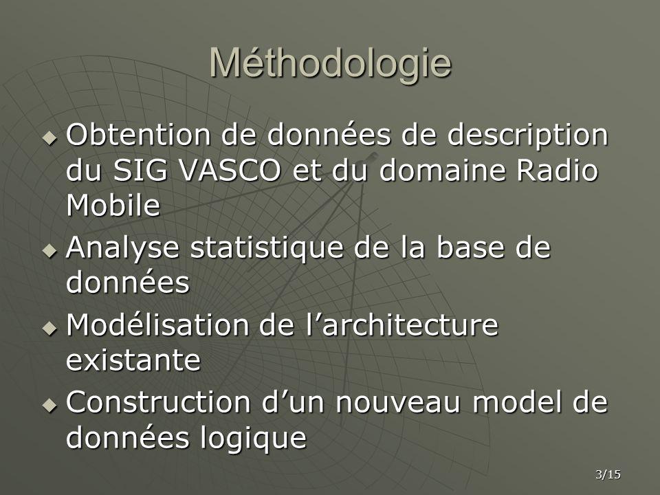 Méthodologie Obtention de données de description du SIG VASCO et du domaine Radio Mobile. Analyse statistique de la base de données.