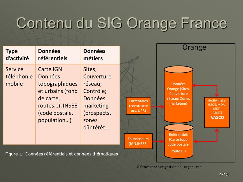 Contenu du SIG Orange France