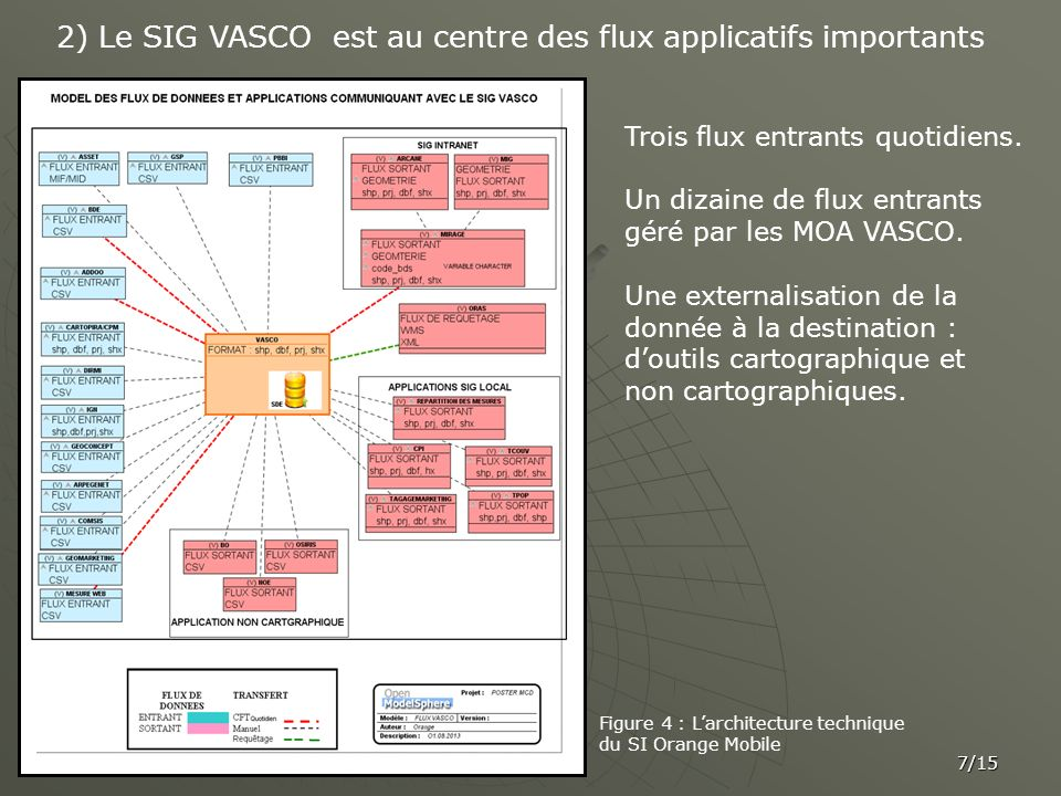 2) Le SIG VASCO est au centre des flux applicatifs importants