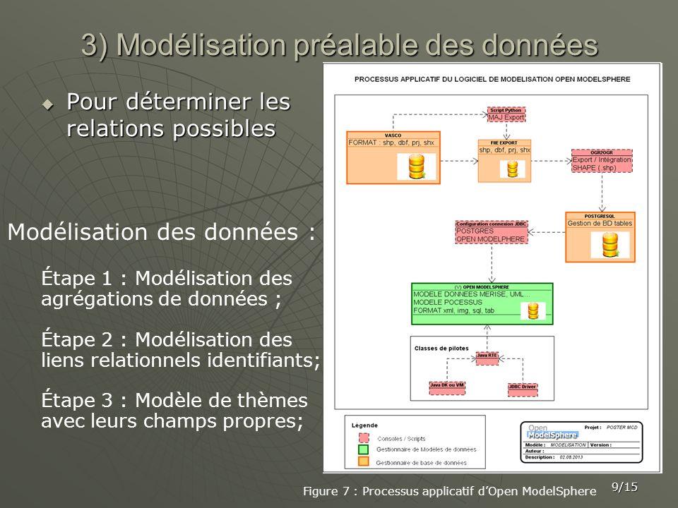 3) Modélisation préalable des données