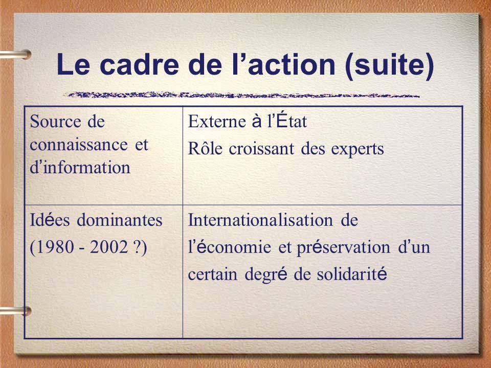 Le cadre de l'action (suite)