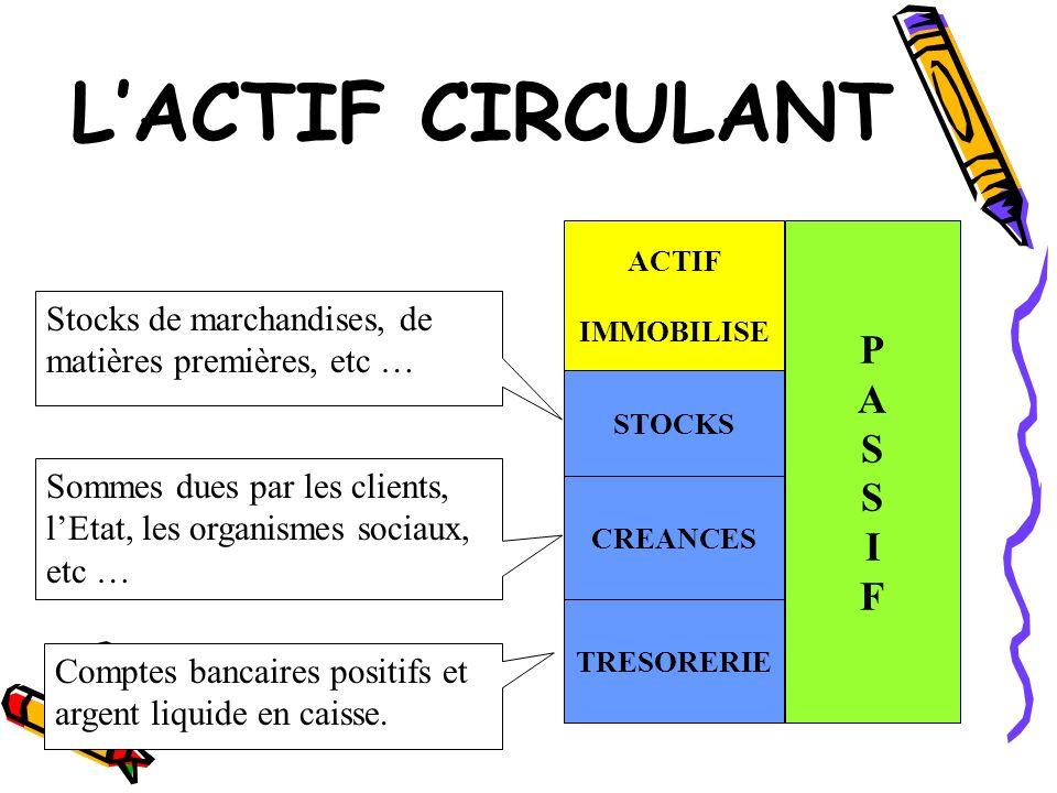 L'ACTIF CIRCULANT P A S I F