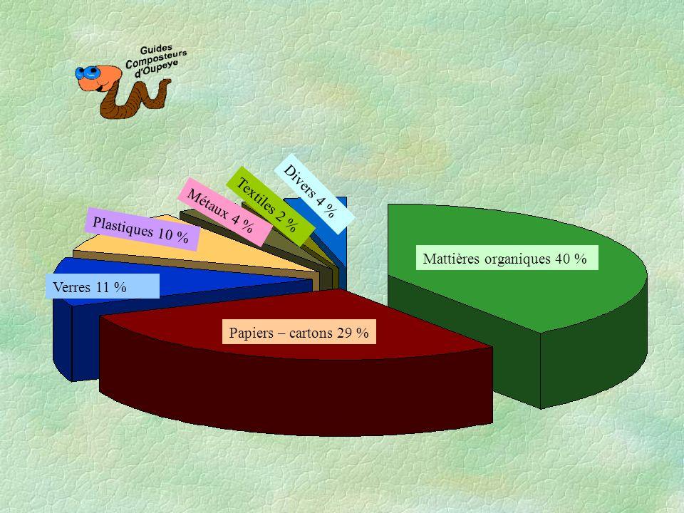 Divers 4 % Textiles 2 % Métaux 4 % Plastiques 10 % Mattières organiques 40 % Verres 11 % Papiers – cartons 29 %
