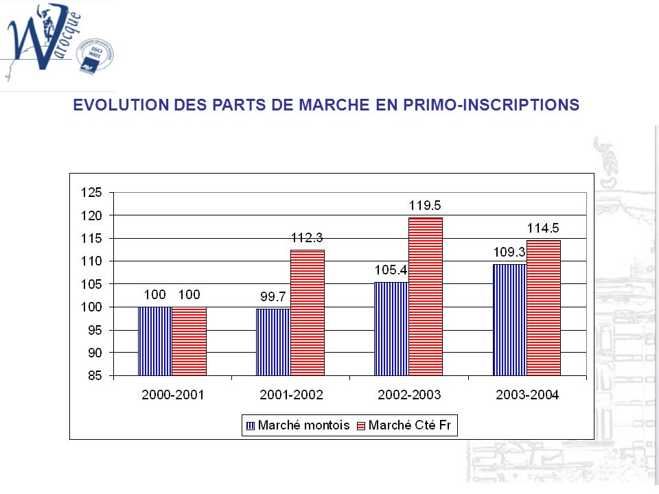 EVOLUTION DES PARTS DE MARCHE EN PRIMO-INSCRIPTIONS