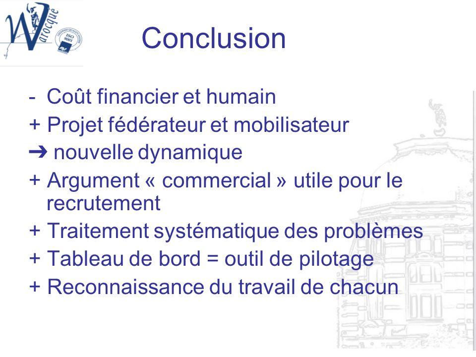 Conclusion Coût financier et humain