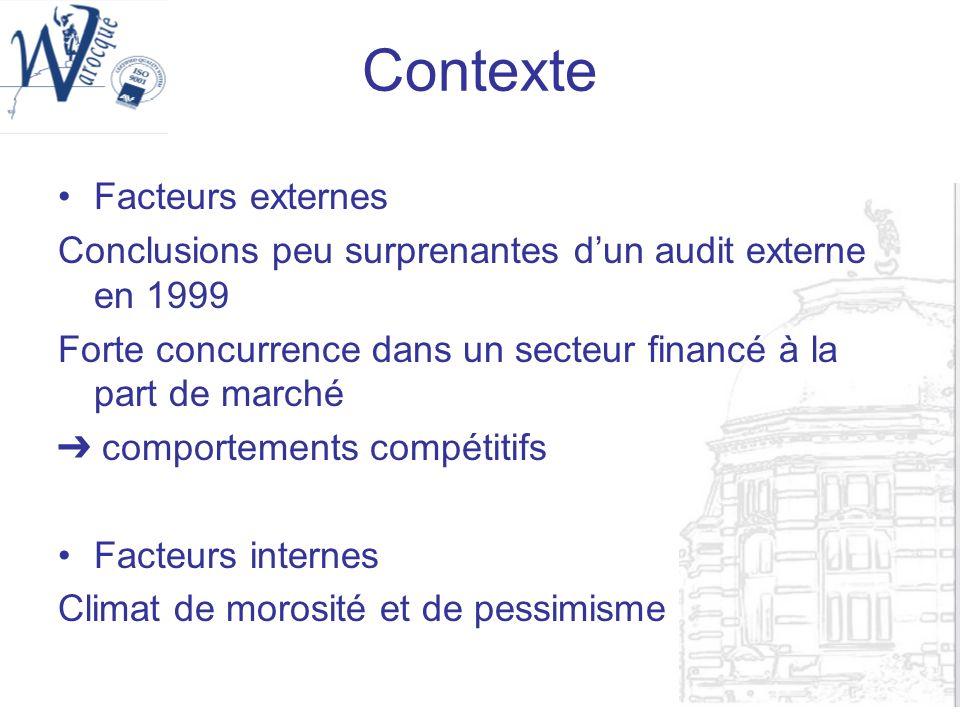 Contexte Facteurs externes