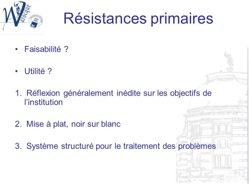 Résistances primaires