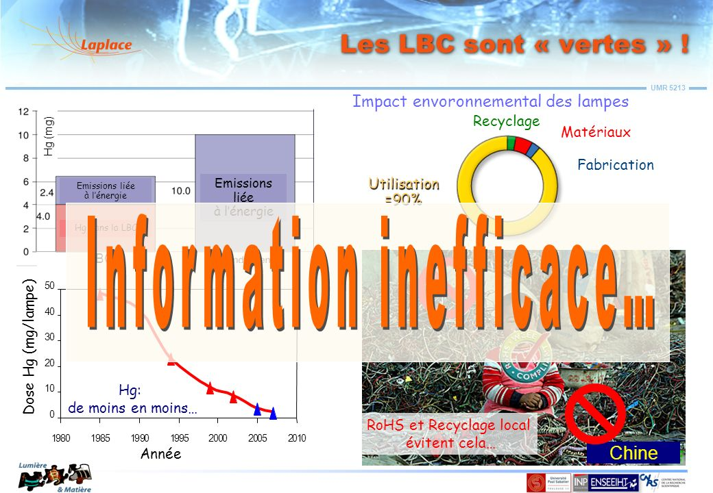 Information inefficace…