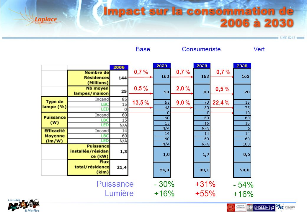 Impact sur la consommation de 2006 à 2030