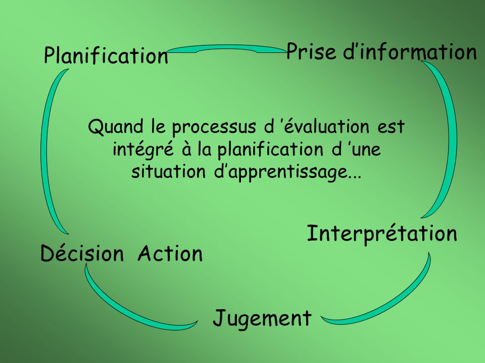 Prise d'information Planification Interprétation Décision Action