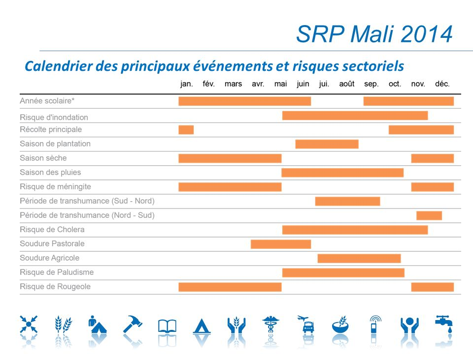 SRP Mali 2014 Calendrier des principaux événements et risques sectoriels