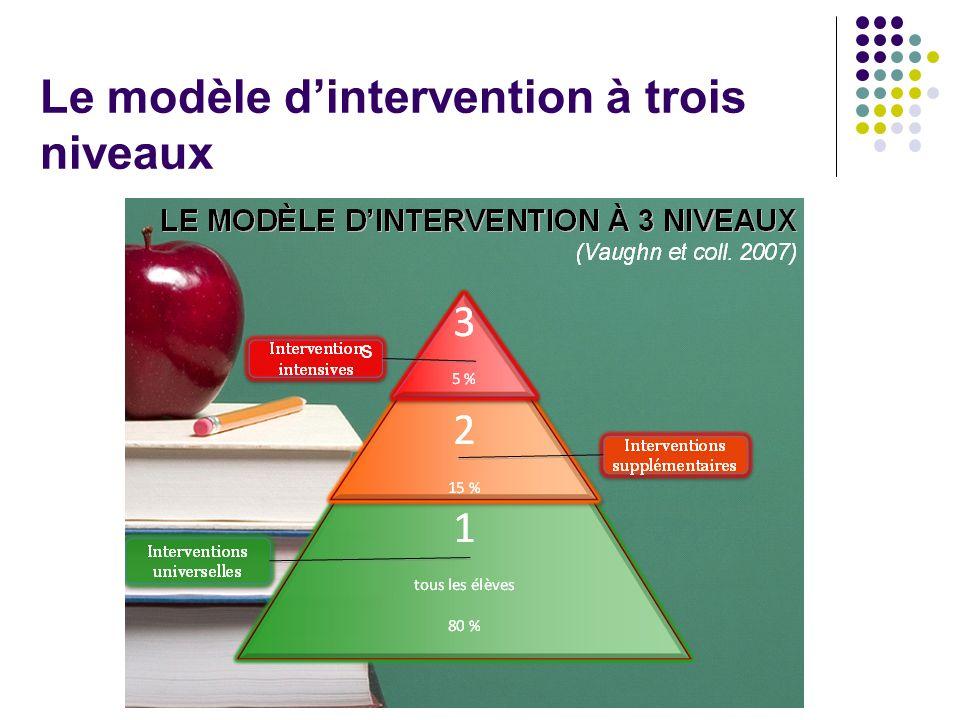 Le modèle d'intervention à trois niveaux