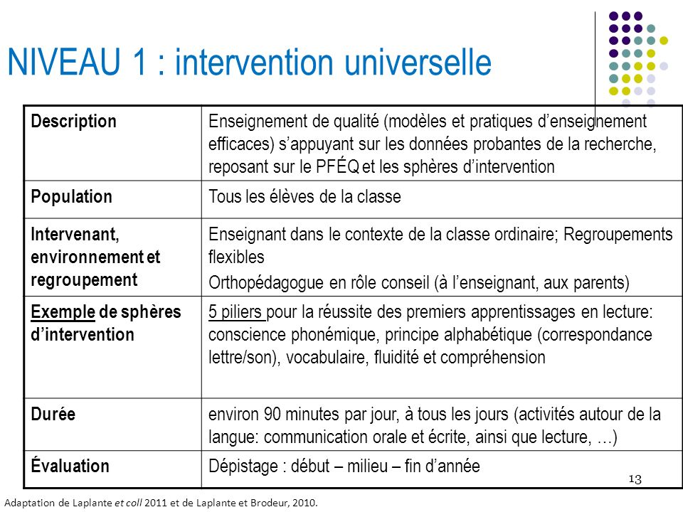 NIVEAU 1 : intervention universelle