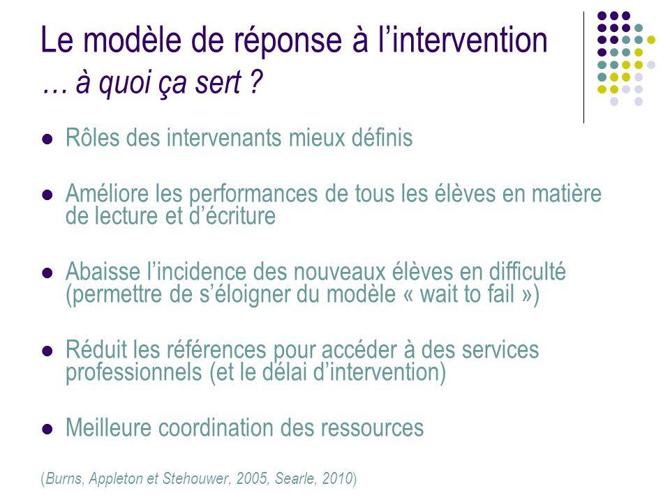 Le modèle de réponse à l'intervention … à quoi ça sert