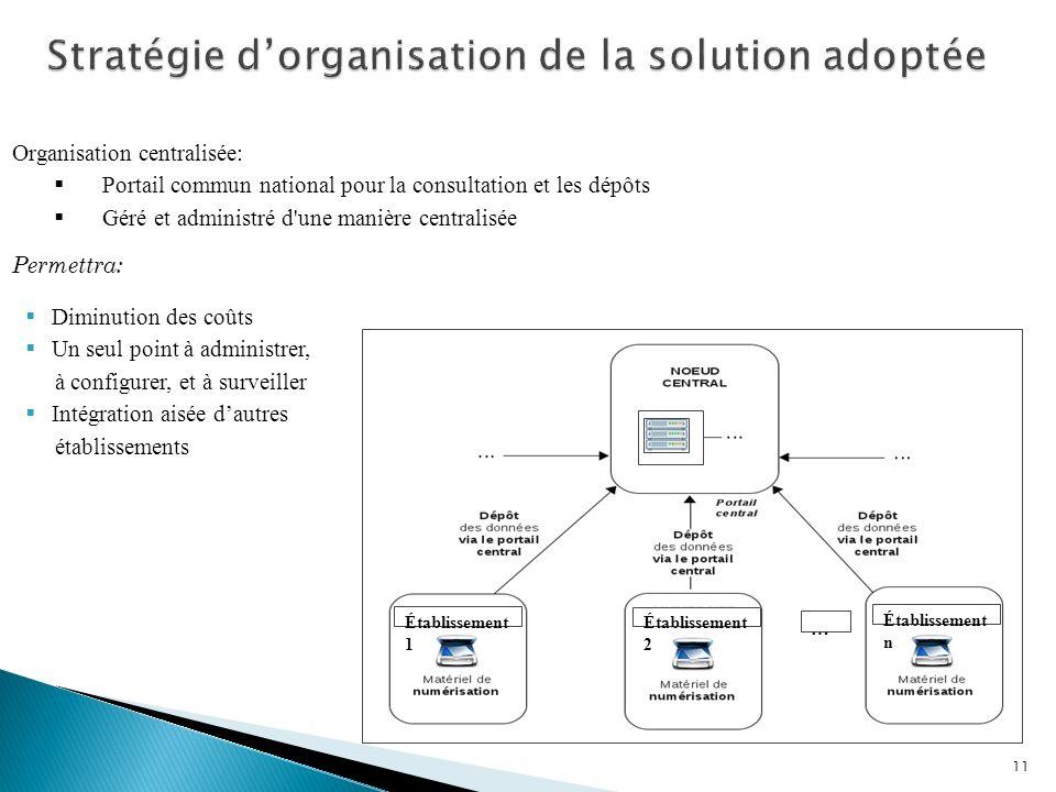 Stratégie d'organisation de la solution adoptée