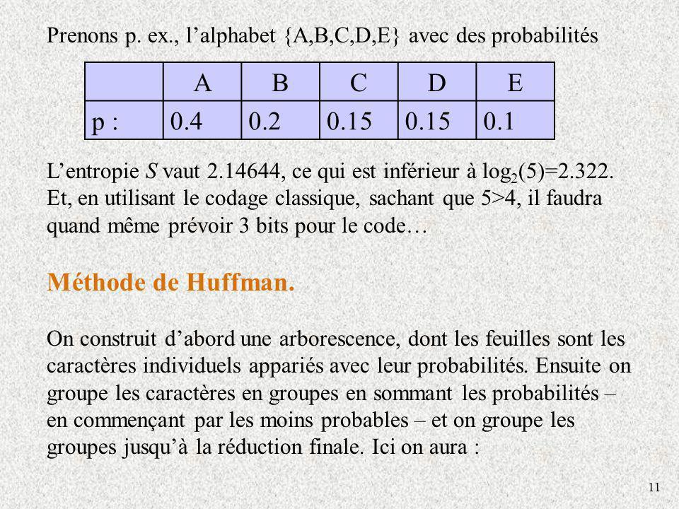 Méthode de Huffman. A B C D E p : 0.4 0.2 0.15 0.1
