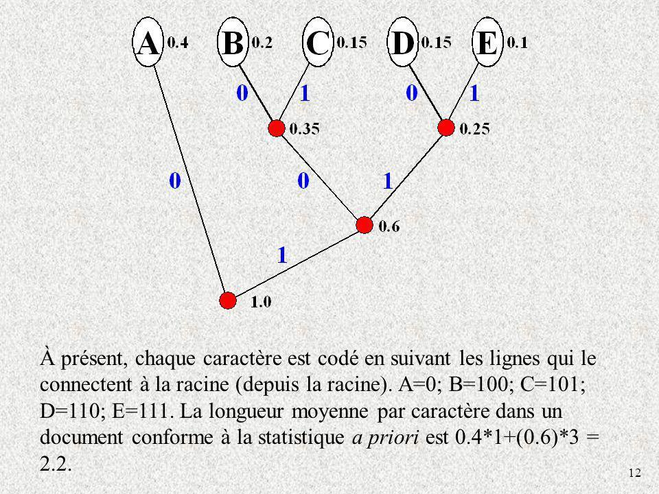 À présent, chaque caractère est codé en suivant les lignes qui le connectent à la racine (depuis la racine). A=0; B=100; C=101; D=110; E=111. La longueur moyenne par caractère dans un document conforme à la statistique a priori est 0.4*1+(0.6)*3 = 2.2.