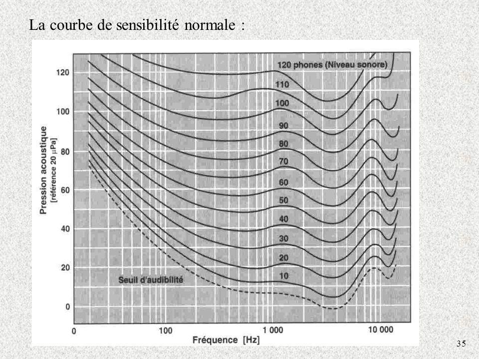 La courbe de sensibilité normale :